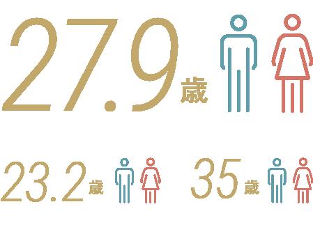 従業員数の推移